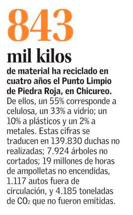 Punto Limpio, El Mercurio